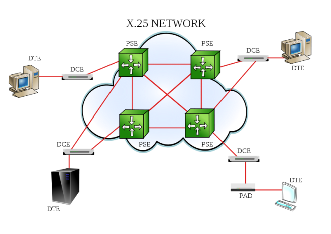 Esquematização de Rede X.25