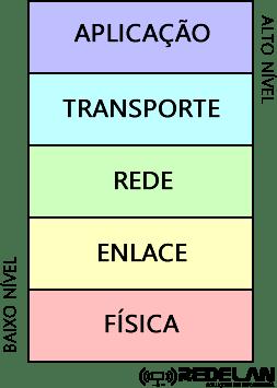 Camadas TCPIP.fw