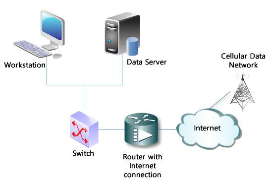 GSM Technology Operating Scheme.