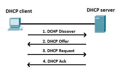 dhcp_process_explained